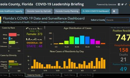 Osceola County adds 11 COVID-19 cases on a day the state adds a record 1,902